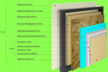 Εξωτερική Θερμομόνωση - Θερμοπρόσοψη-Συστήματα Θερμομόνωσης